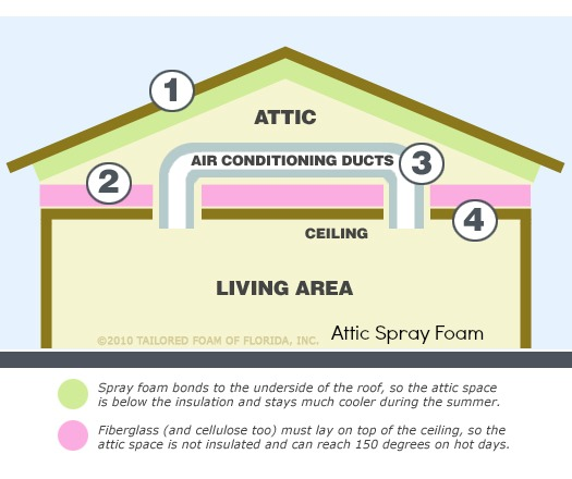 Phoenix spray foam insulation 602 903 4108 attic spray foam insulation spray foam insulation consists of a spray foam attic savings solutioingenieria Image collections